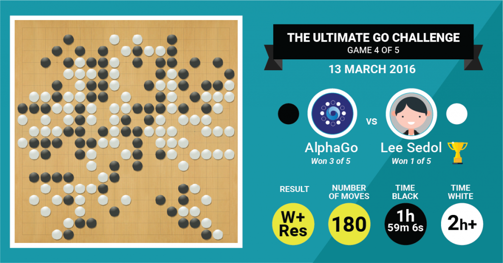 AlphaGo AI 03