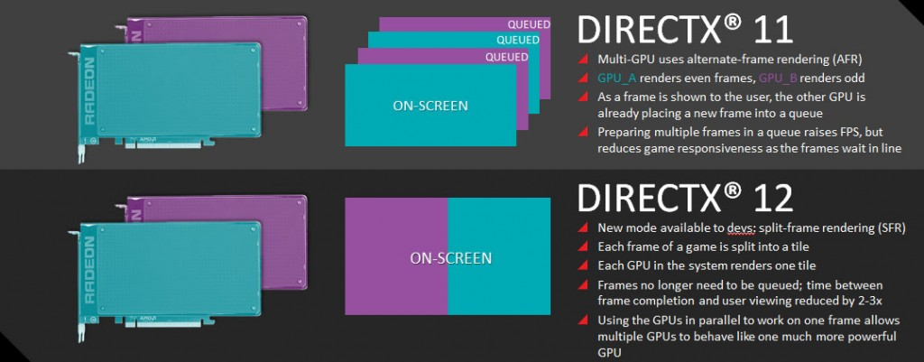DirectX 12 dva različita GPU-a 00