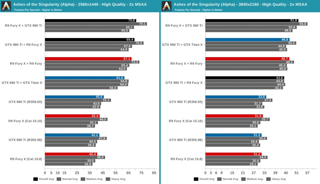 DirectX 12 dva različita GPU-a test