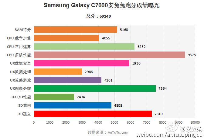 Galaxy C7 AnTuTu rezultati 02