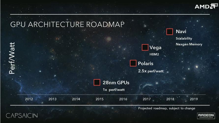 AMD 2015-2019 roadmap