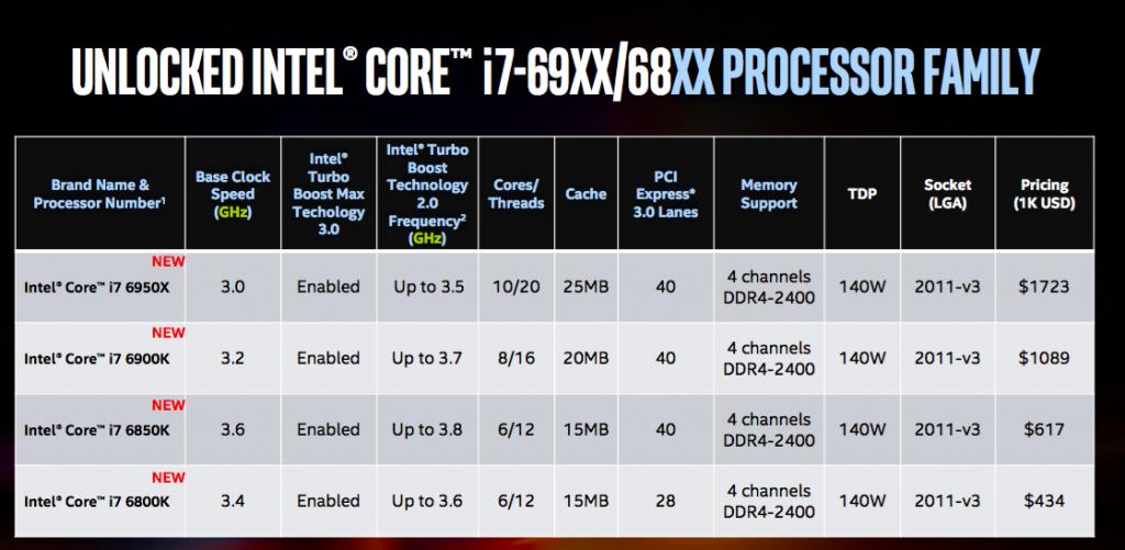 Intel Core i7-6xxxK Extreme Edition