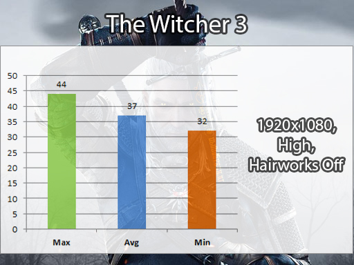 The Witcher 3 Benchmark prikaz