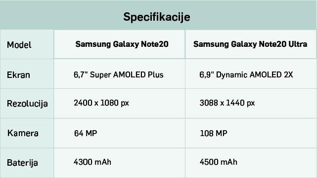 U okviru tabele prikazana je osnovna specifikacija Samsung Galaxy Note20 i Note20 Ultra mobilnih telefona