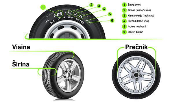 Grafički prikaz označavanja guma. Prikazani su prečnik felne, visina i širina gume. Objašnjene su dodatne oznake gume (indeks nosivosti, indeks brzine, konstrukcija) na primeru 185/75 R 4 82 S