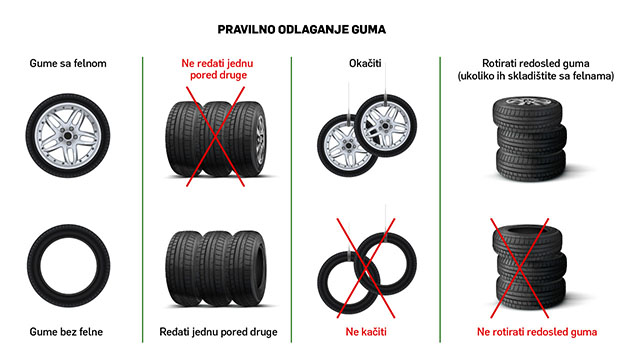 Grafički prikaz pravilnog odlaganja auto guma sa felnom i bez felni