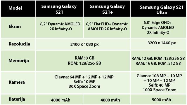 Kroz tabelu su prikazane razlike u karakteristikama između modela Samsung Galaxy S21, S21+ i Ultra