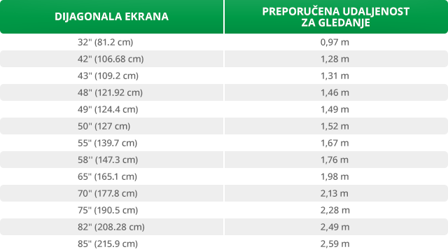 Tabelarni prikaz preporučene udaljenosti od televizora u odnosu na dužinu dijagonale