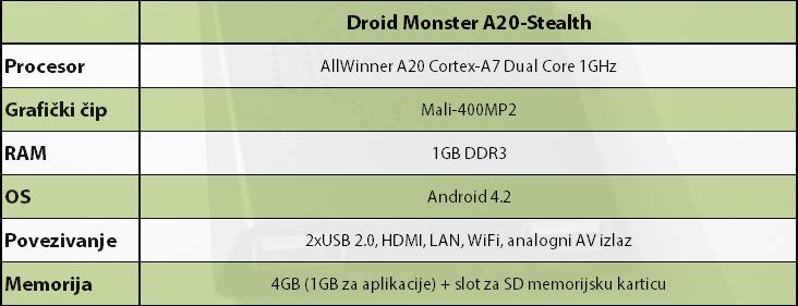 A20-Stealth Tabela specifikacija