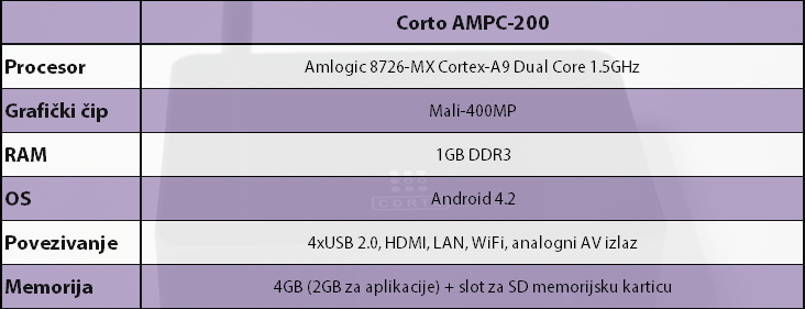 AMPC-200 Tabela specifikacija