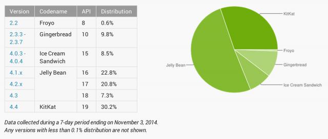 Android distribucija novembar 2014