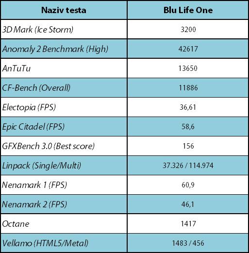 Blu Life One sintetički testovi