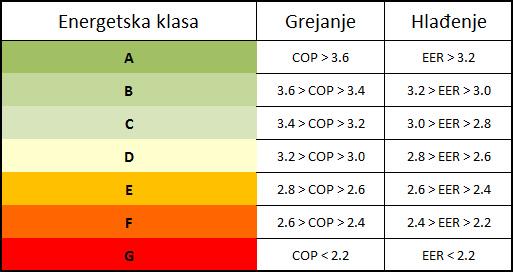 Energetske klase klima uređaja