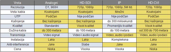 HDCVI tabela
