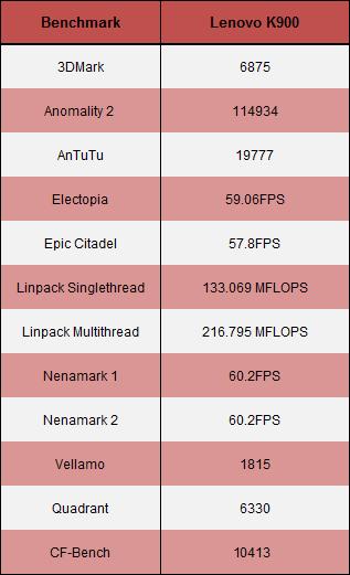 Lenovo K900 Benchmark tabela