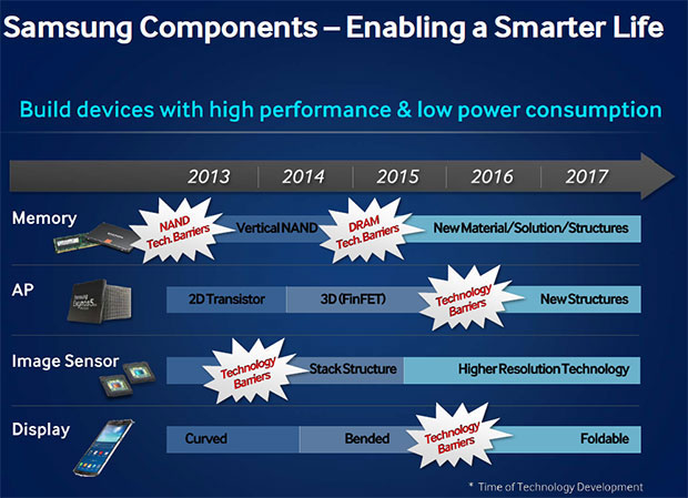 Samsung - tehničke barijere