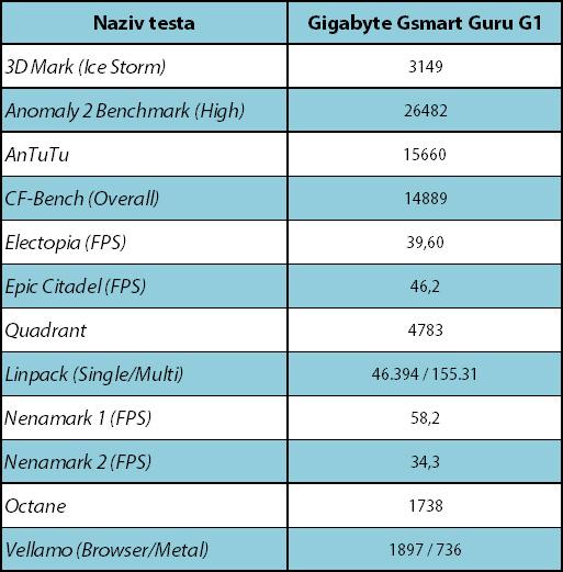 Gigabyte GSmart Guru G1 Testovi