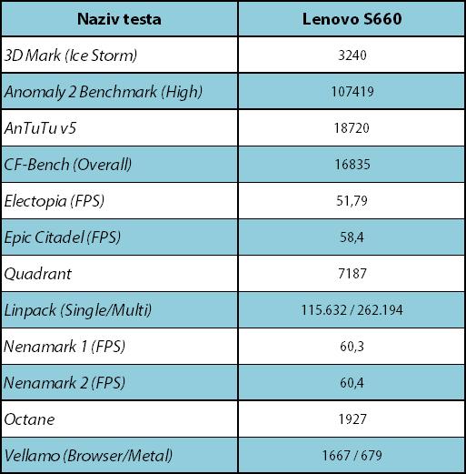 Lenovo S660 Sinteticki testovi