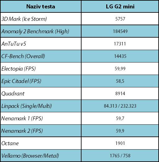 LG G2 mini sinteticki testovi