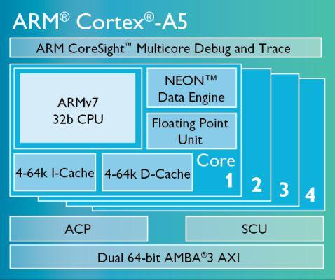arm-cortex-a5