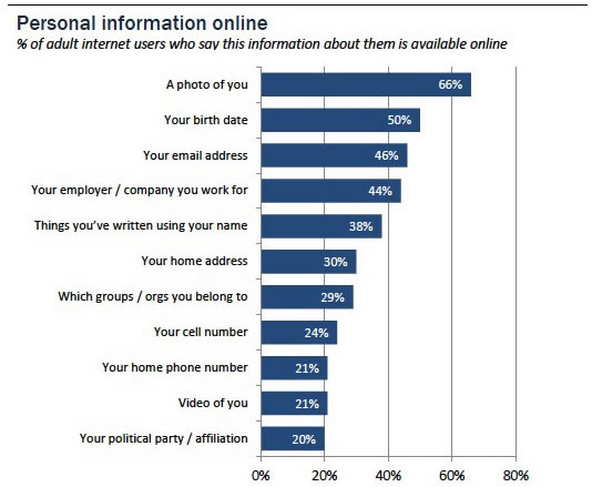 pew-online-privacy-study