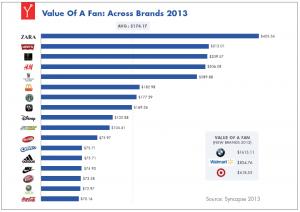 statistike- koliko vredi facebook fan
